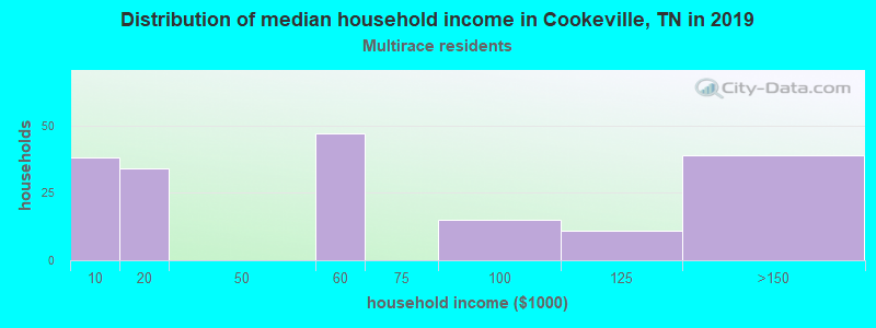 Cookeville household income for Two or more races householders
