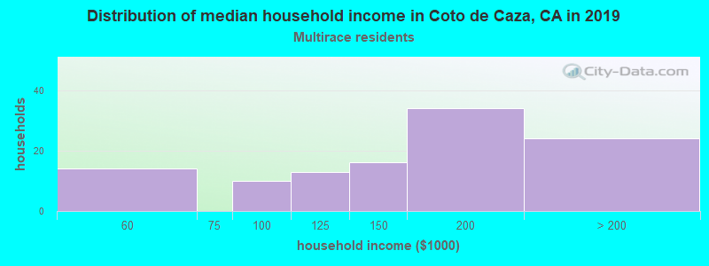Coto de Caza household income for Two or more races householders
