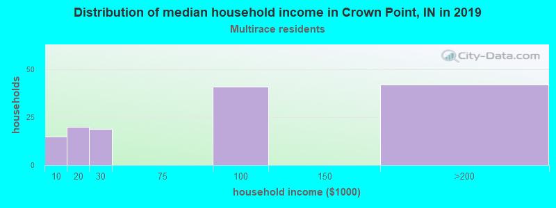 Crown Point household income for Two or more races householders