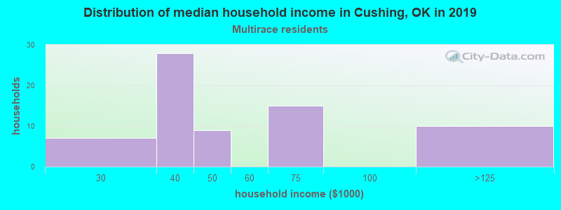 Cushing household income for Two or more races householders