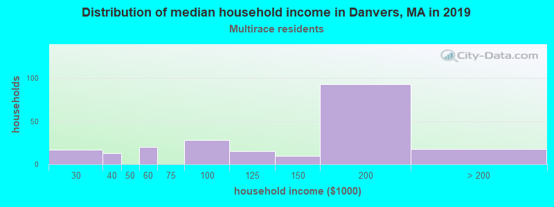 Danvers household income for Two or more races householders