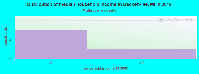 Deckerville household income for Two or more races householders