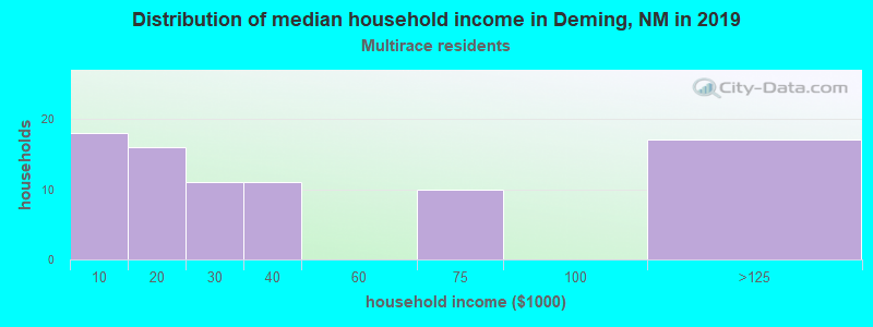 Deming household income for Two or more races householders