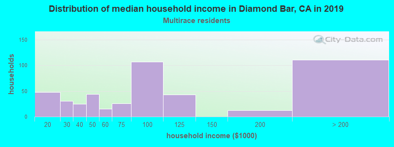 Diamond Bar household income for Two or more races householders