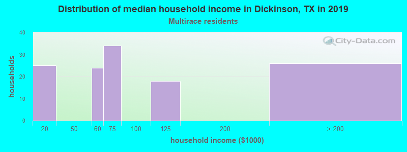 Dickinson household income for Two or more races householders