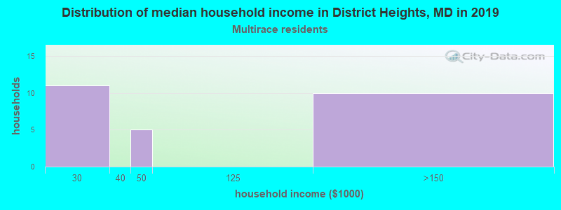 District Heights household income for Two or more races householders