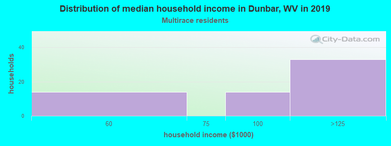 Dunbar household income for Two or more races householders