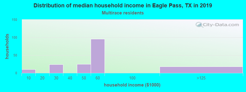 Eagle Pass household income for Two or more races householders