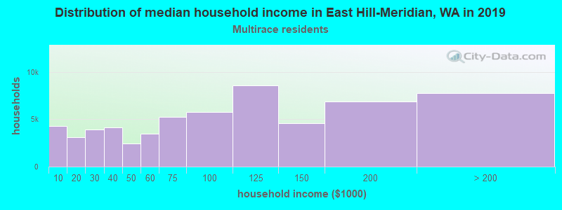 East Hill-Meridian household income for Two or more races householders