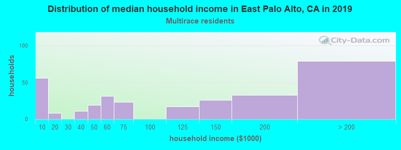 East Palo Alto household income for Two or more races householders