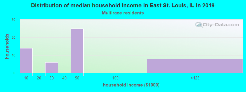 East St. Louis household income for Two or more races householders