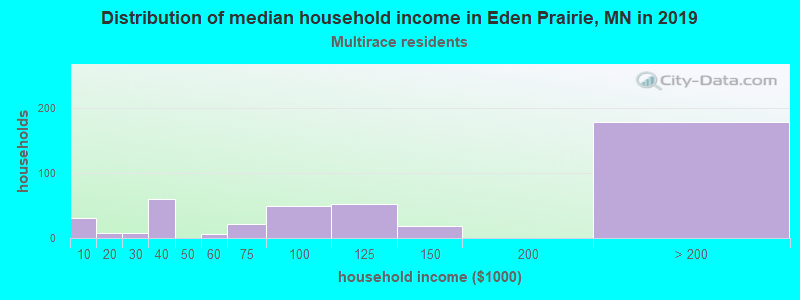 Eden Prairie household income for Two or more races householders