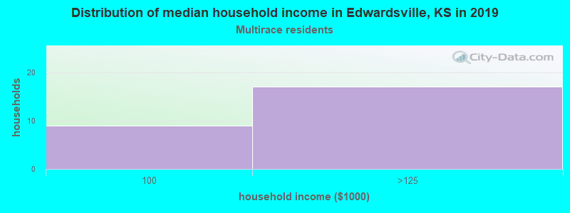 Edwardsville household income for Two or more races householders