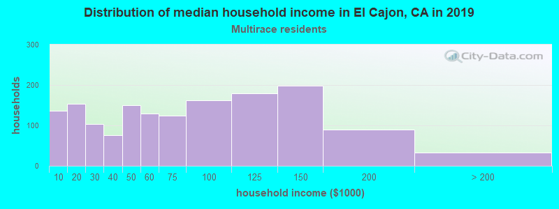 El Cajon household income for Two or more races householders