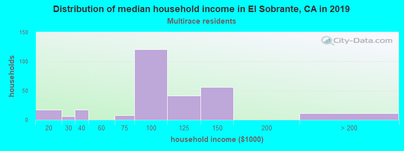 El Sobrante household income for Two or more races householders