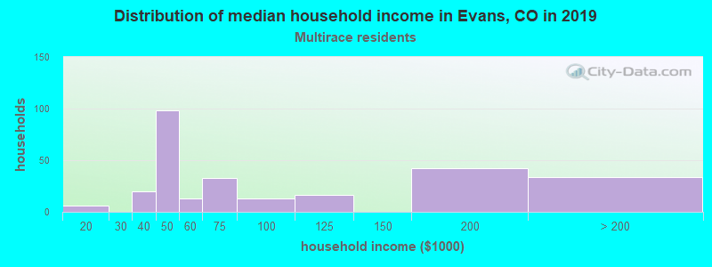 Evans household income for Two or more races householders