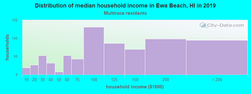 Ewa Beach household income for Two or more races householders