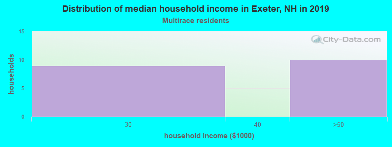 Exeter household income for Two or more races householders