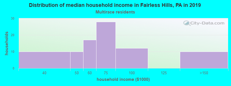 Fairless Hills household income for Two or more races householders