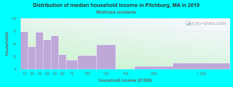 Fitchburg household income for Two or more races householders