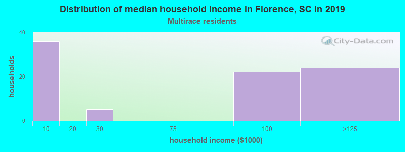 Florence household income for Two or more races householders