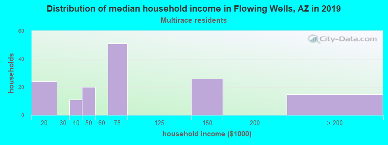 Flowing Wells household income for Two or more races householders