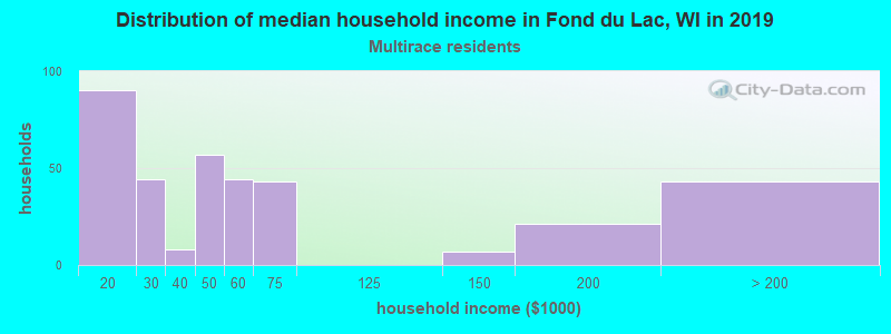 Fond du Lac household income for Two or more races householders