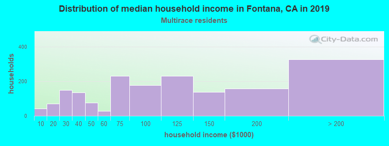 Fontana household income for Two or more races householders