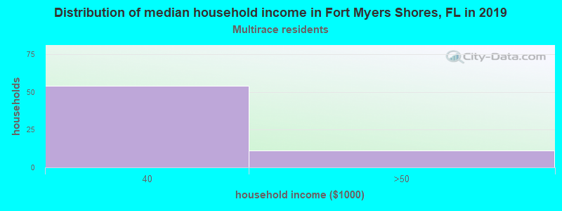 Fort Myers Shores household income for Two or more races householders
