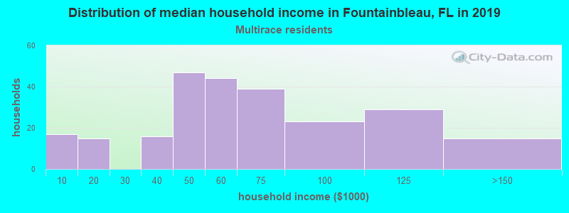 Fountainbleau household income for Two or more races householders