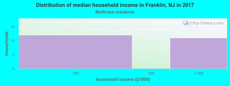 Franklin household income for Two or more races householders