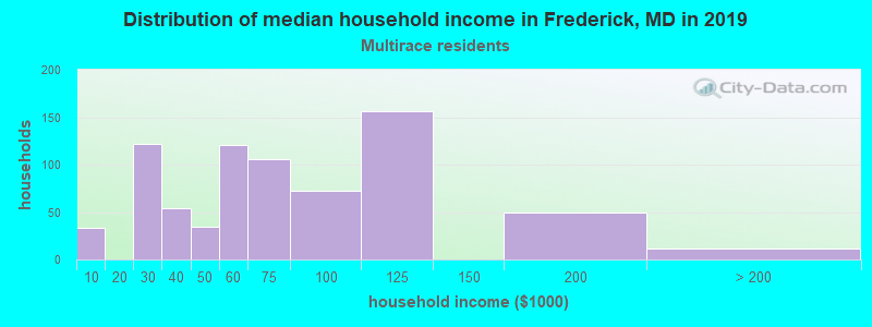 Frederick household income for Two or more races householders