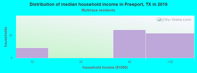 Freeport household income for Two or more races householders