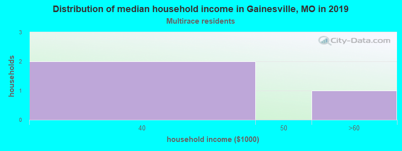 Gainesville household income for Two or more races householders