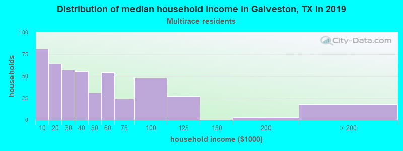 Galveston household income for Two or more races householders
