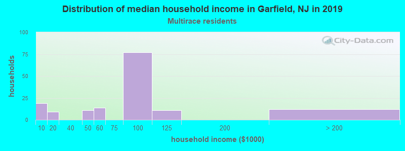 Garfield household income for Two or more races householders