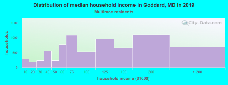 Goddard household income for Two or more races householders