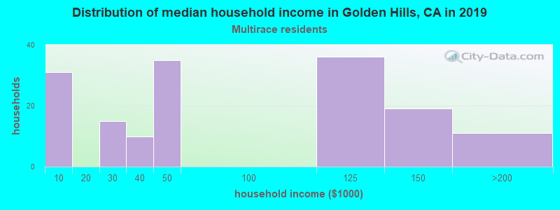 Golden Hills household income for Two or more races householders