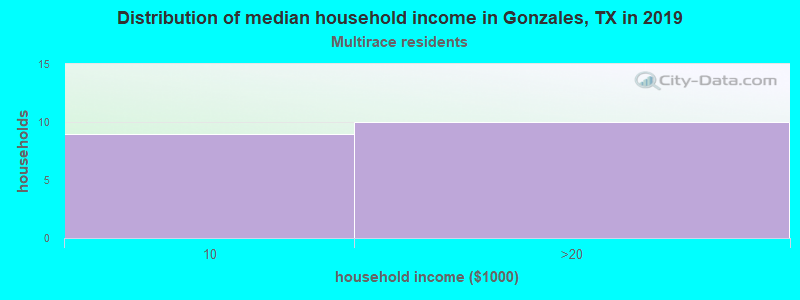 Gonzales household income for Two or more races householders