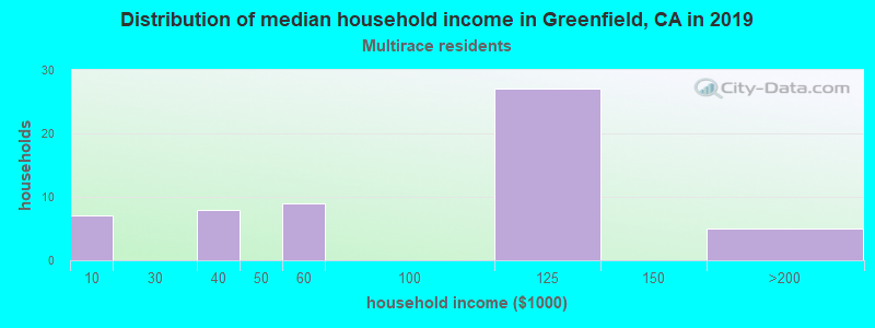 Greenfield household income for Two or more races householders