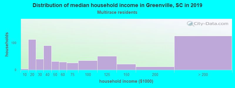 Greenville household income for Two or more races householders