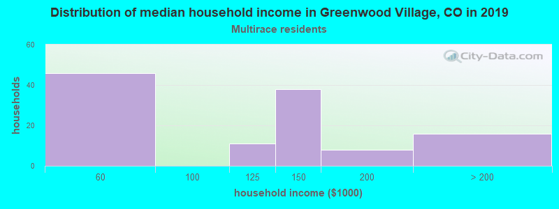 Greenwood Village household income for Two or more races householders