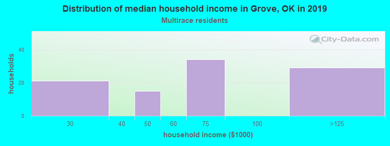 Grove household income for Two or more races householders