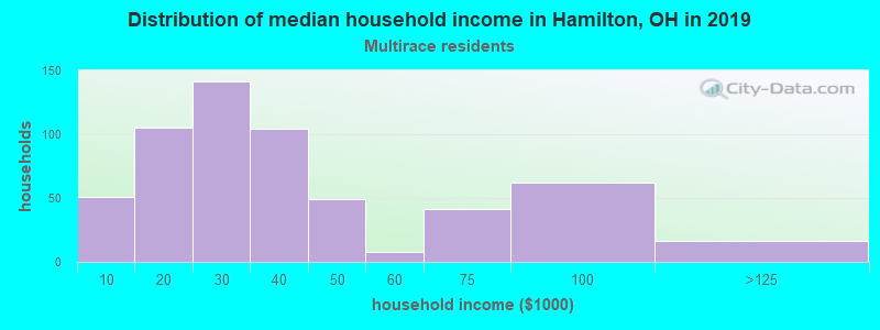 Hamilton household income for Two or more races householders