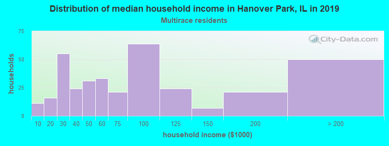 Hanover Park household income for Two or more races householders