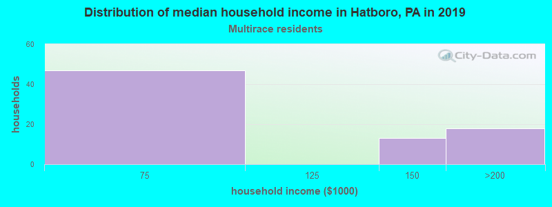 Hatboro household income for Two or more races householders