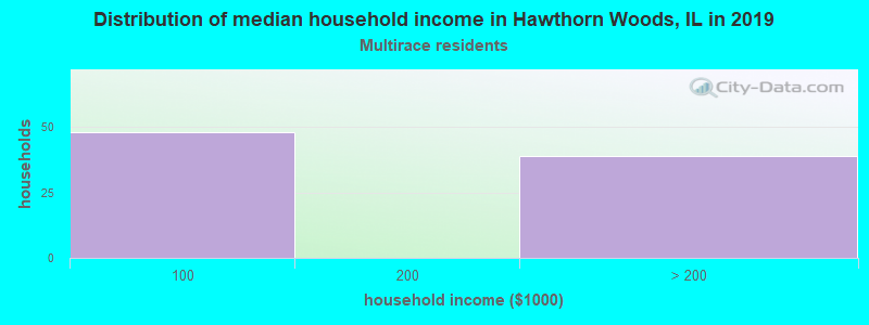 Hawthorn Woods household income for Two or more races householders