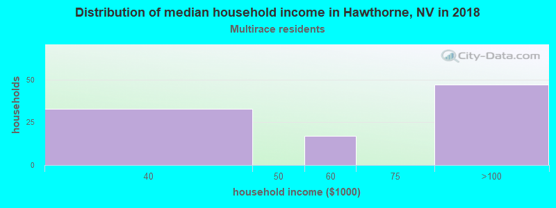 Hawthorne household income for Two or more races householders