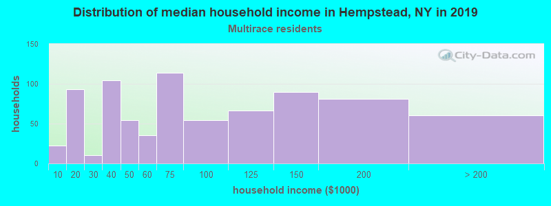 Hempstead household income for Two or more races householders