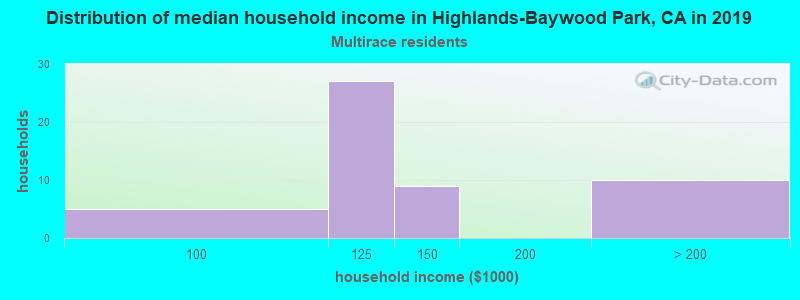 Highlands-Baywood Park household income for Two or more races householders